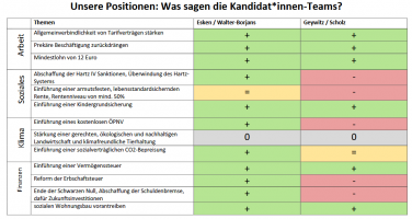 Positionen von Walter-Borjans/Esken und Scholz/Geywitz